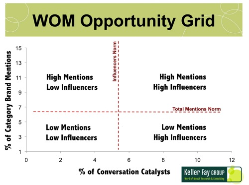 WOM_Opportunity_Grid