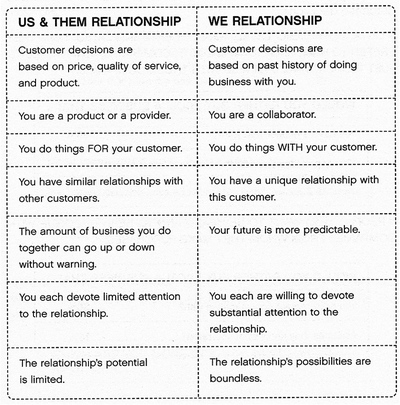 We_chart_pg13_3