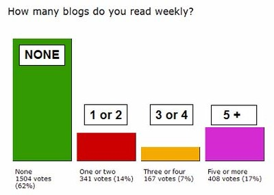 Blogreading