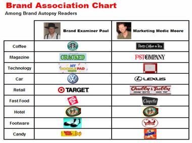 brand_associations_brand_autopsy