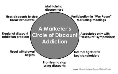 Circle_of_discount_addiction_1